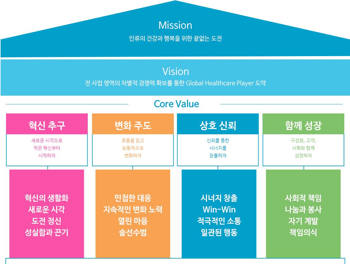 동아쏘시오그룹 VISION 2025